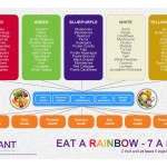 The Colours That Heal You – Eating The Rainbow